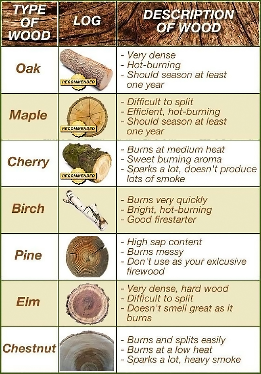 Infographic Types Of Firewood Recoil Offgrid