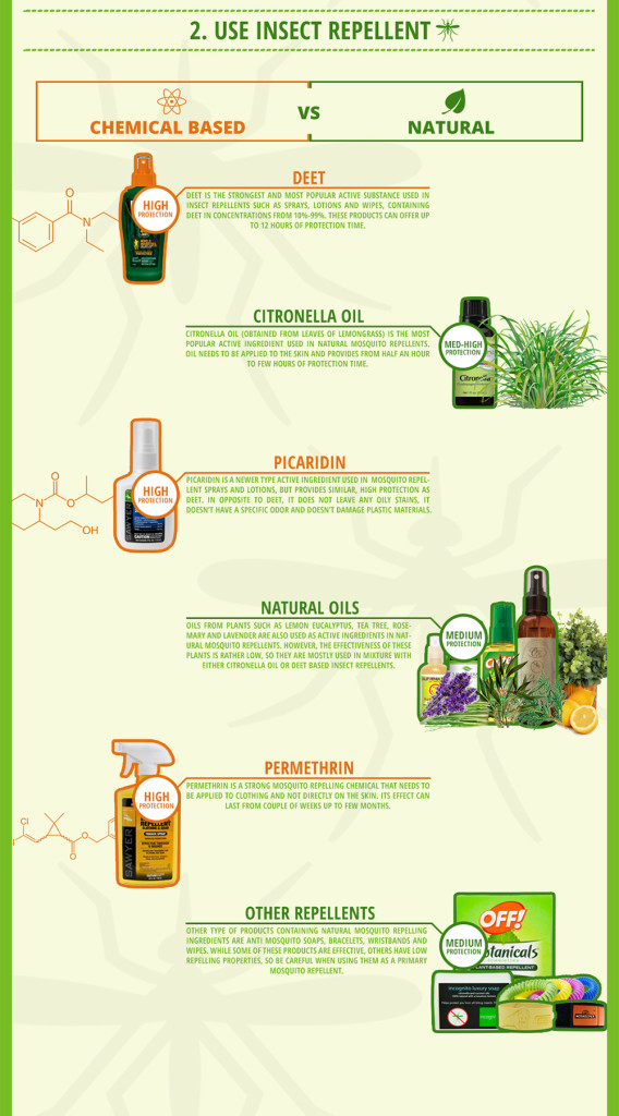 Mosquito infographic insect repellent bug pest parasite 4