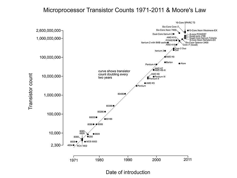 Processing power graphed on a logarithmic vertical scale via Wikipedia.