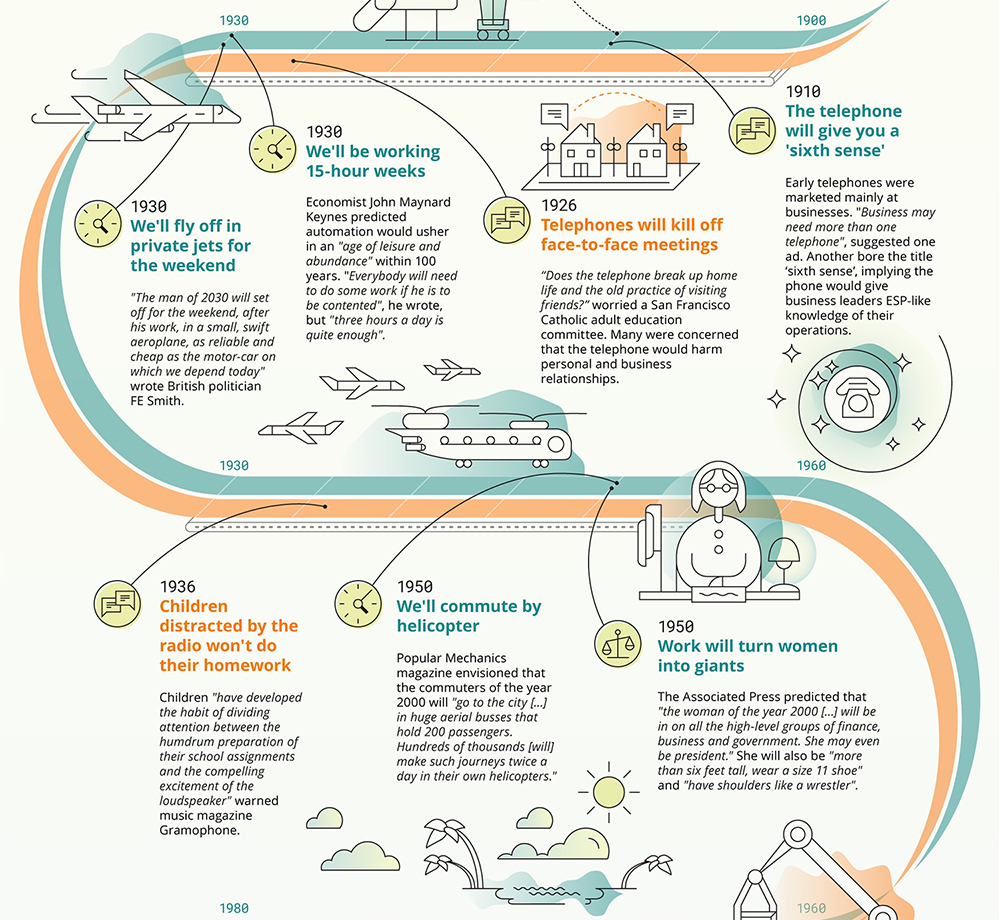 BBC work future infographic hope hype technology science 4
