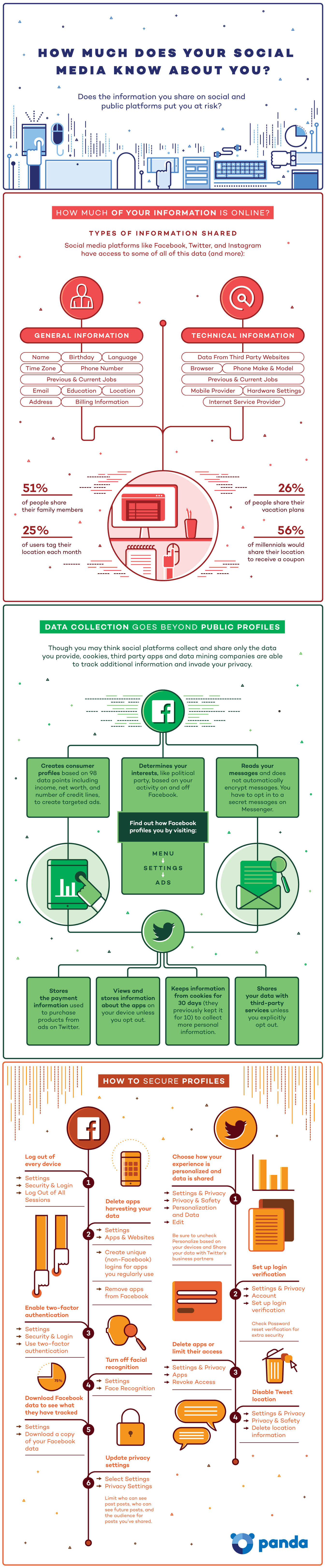 Infographic: Social Media Privacy Settings | RECOIL OFFGRID