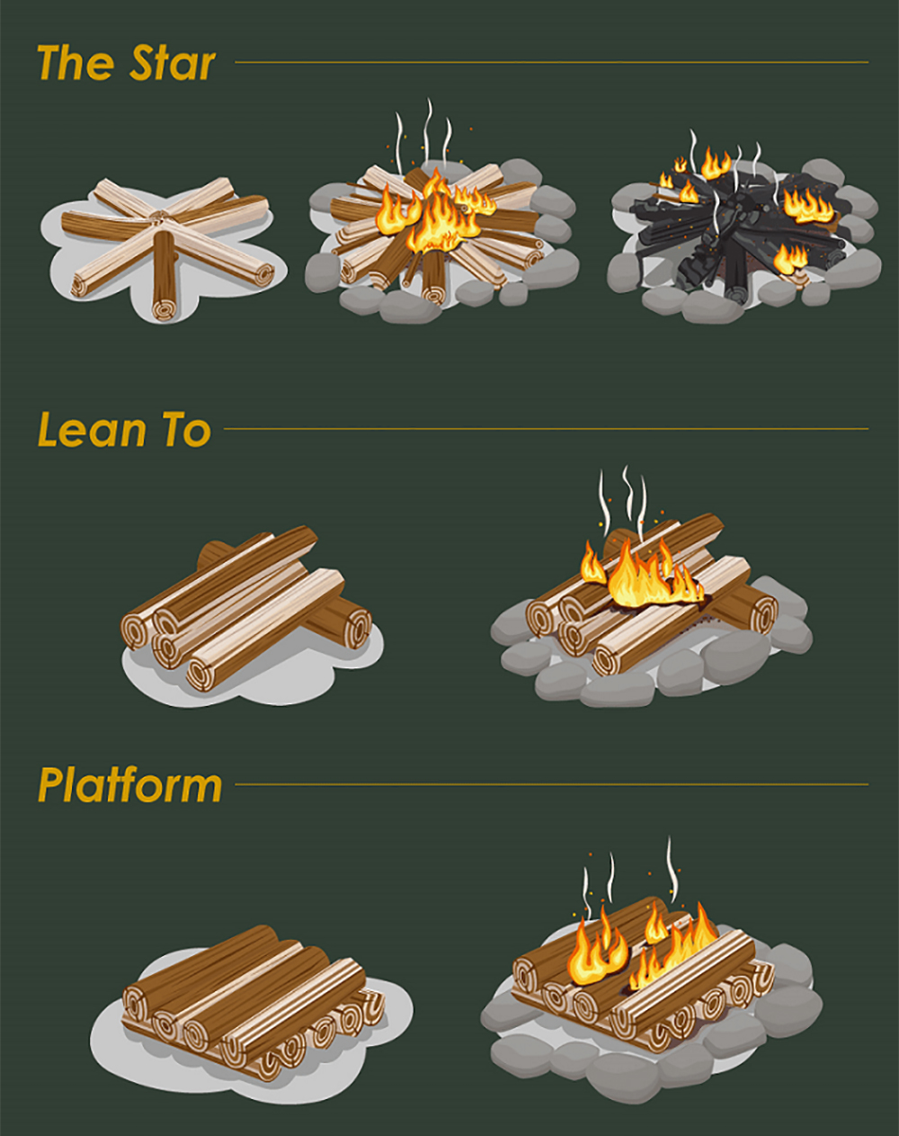 Campfire styles infographic fire wood heat weather fuel kindling tinder 3
