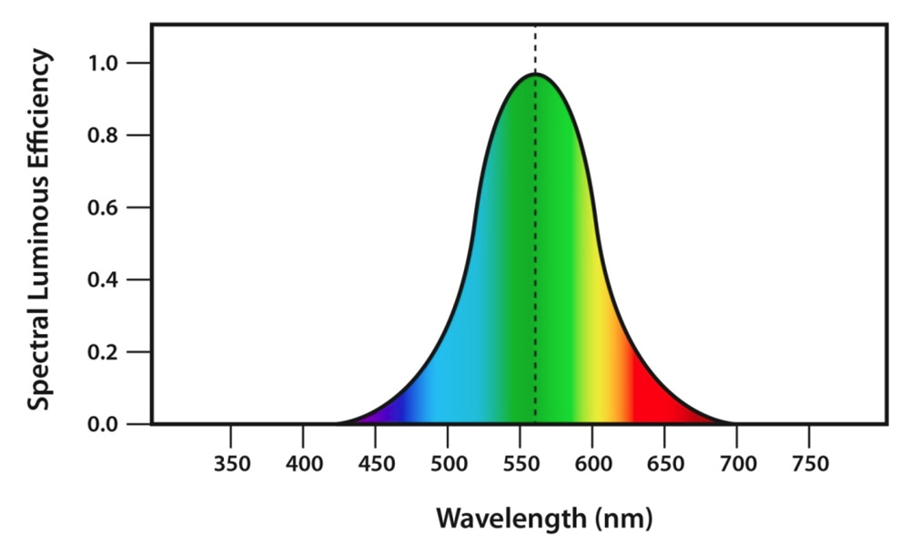 This chart from the UK National Physical Laboratory shows the spectral response of the human eye.