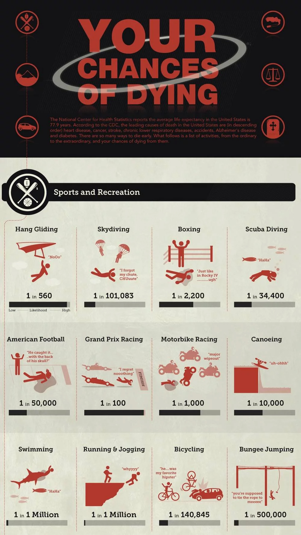 Infographic chances of dying danger risk survival shtf sports 2