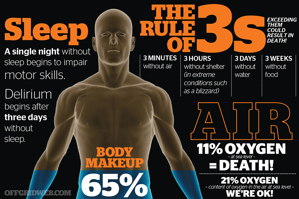 Human body tolerances rule of 3 survival preparedness air shelter water food infographic 2